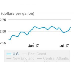 Data from the EIA shows diesel prices rising to $2.58 per gallon