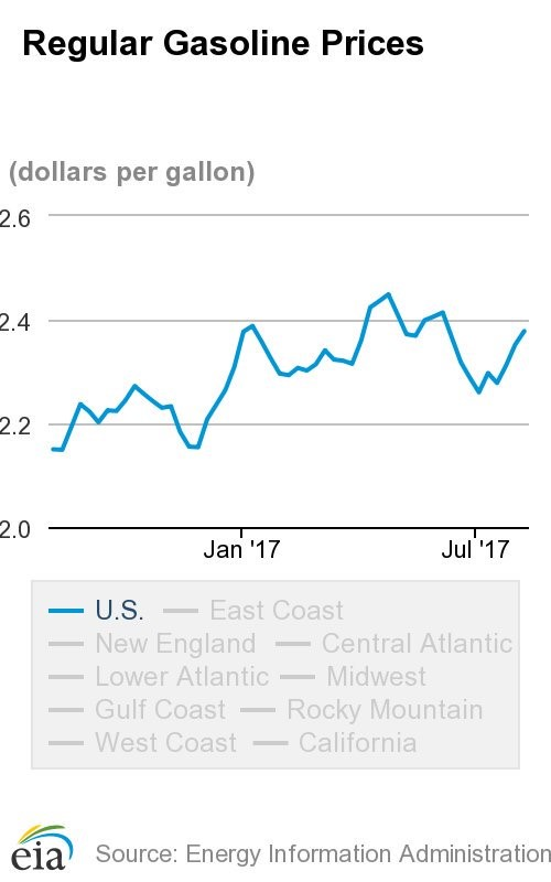 EIA information shows that regular gasoline also rose in price to almost $2.38 per gallon