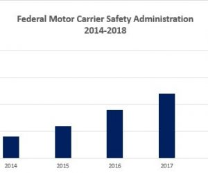 fmcsa graph of dot fine increases